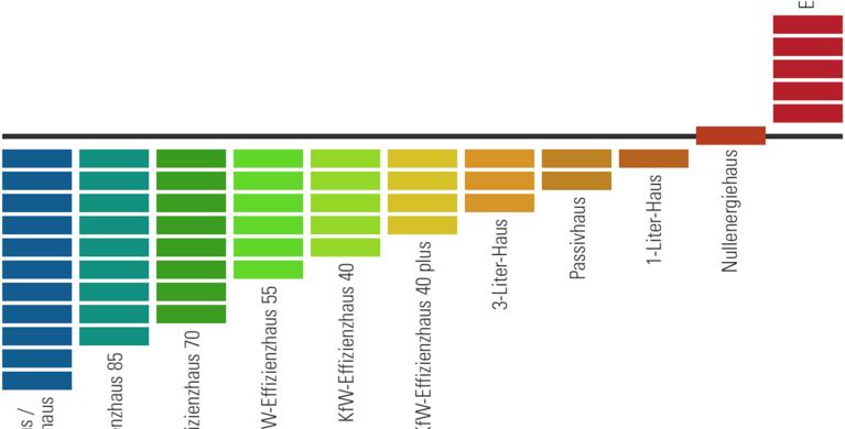 Energieeffizienzklassen Stufen