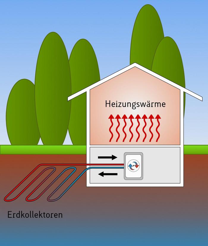 Wärmepumpe mit Erdkollektoren