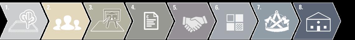 Ablauf des Hausbaus in 8 Schritten
