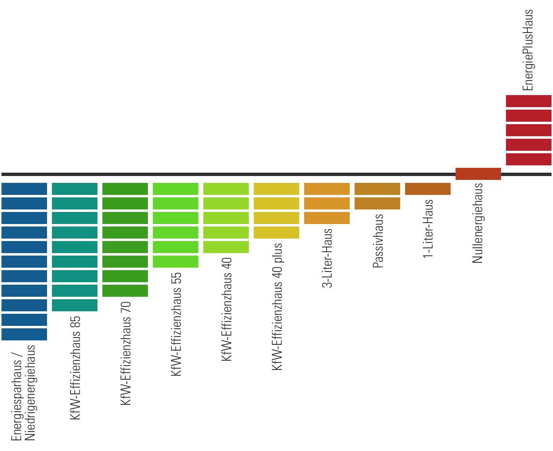 Energieeffizienzklassen: Stufen